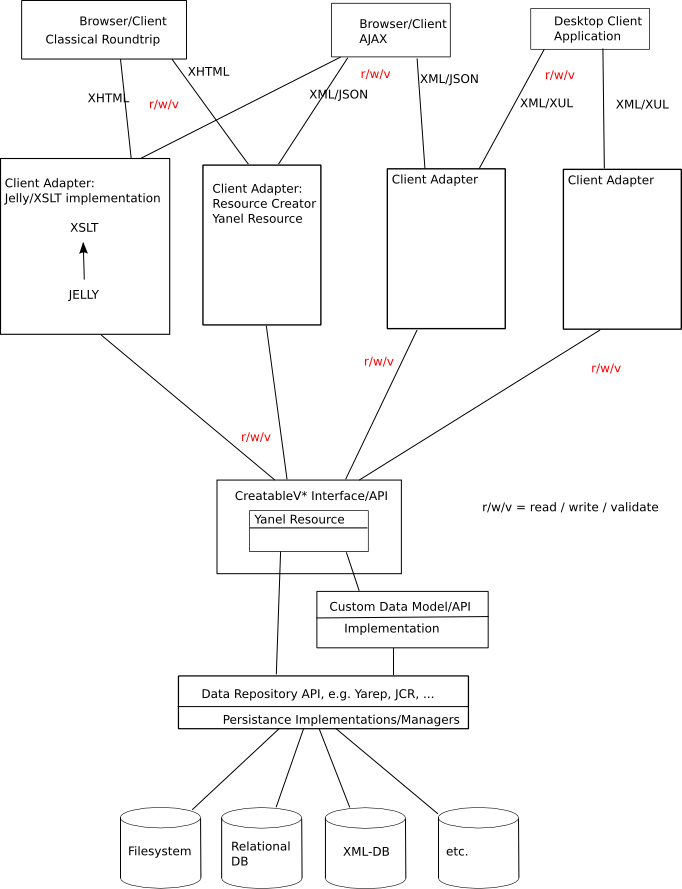 Architecture of creatable interface